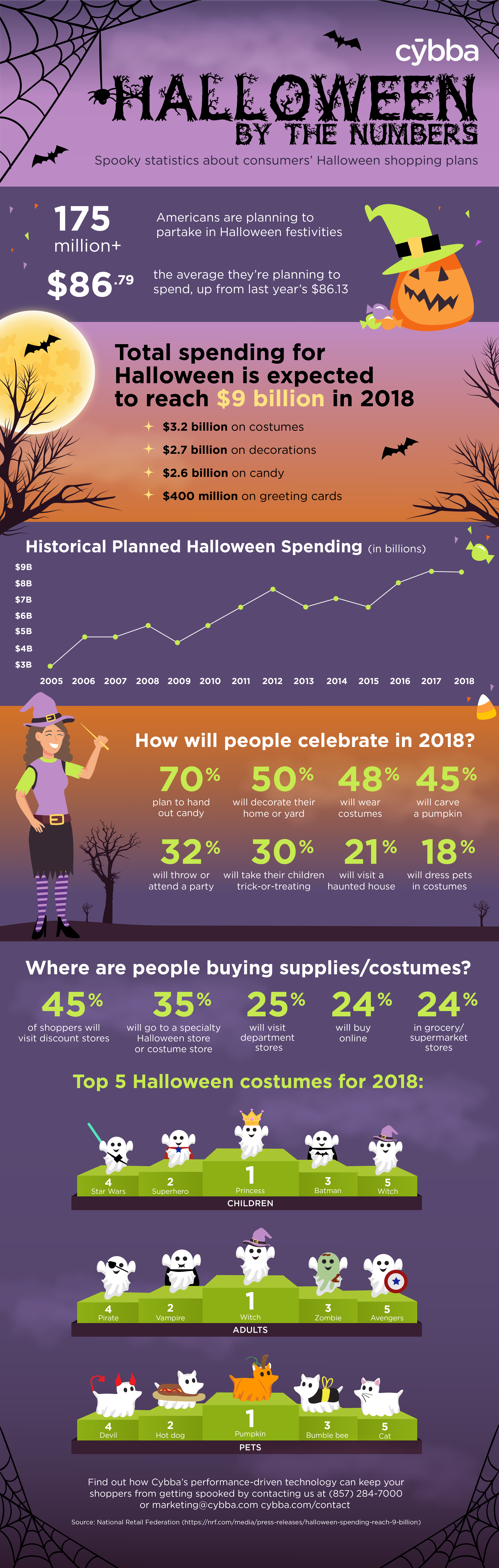 [Infographic] Halloween By The Numbers
