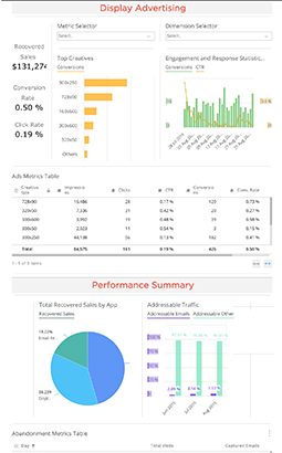Various charts and graphs displayed on a performance dashboard